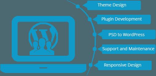 , WordPress Development
